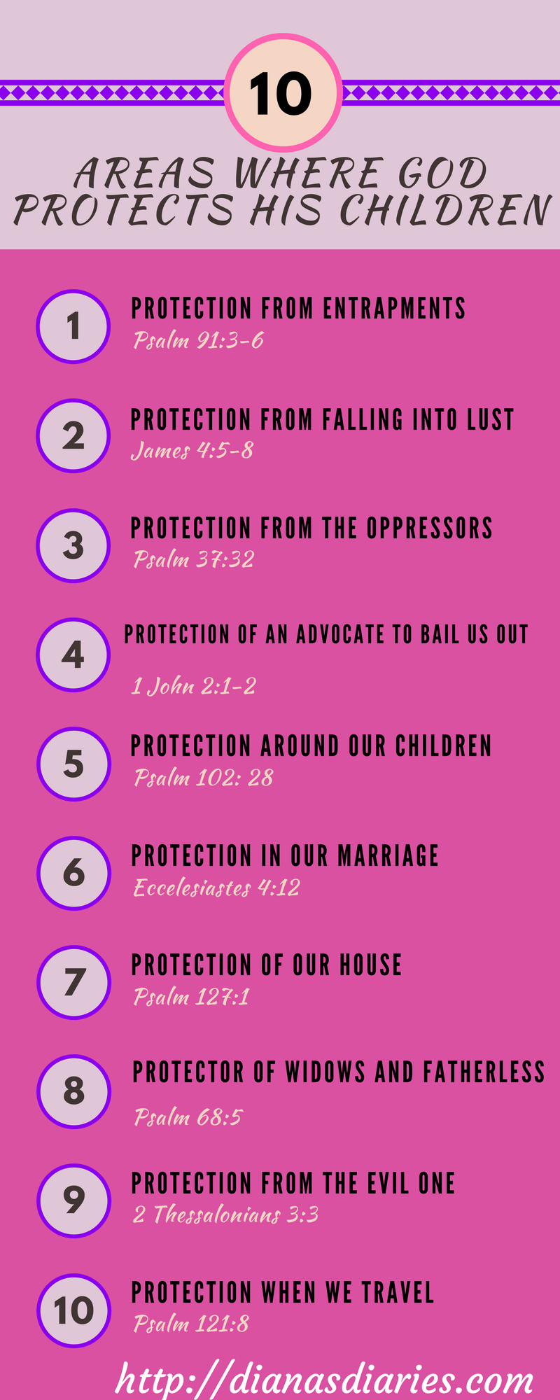 10 areas in our life God promises to Protect us
